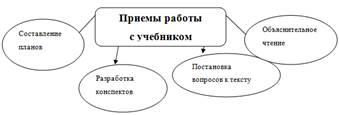 Приемы схема обучение